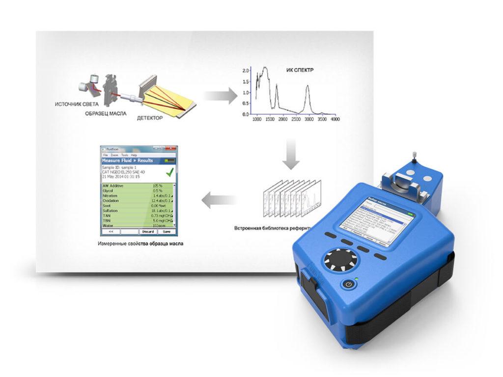 Минилаборатория для экспресс-диагностики масел Minilab 23